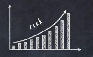 ryzyko wykres